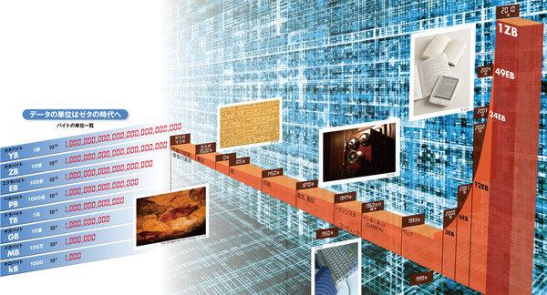 2012年 ビッグデータ経営革命