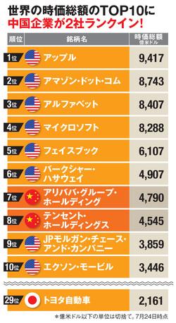 世界の時価総額TOP10企業とは?