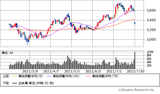 アマゾン(AMZN)チャート/日足・6カ月