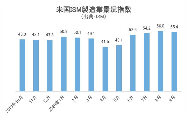 米国ISM製造業景況指数