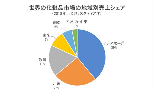 世界の化粧品市場の地域別売上シェア・グラフ