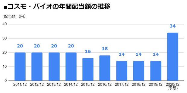 コスモ・バイオ(3386)の年間配当額の推移