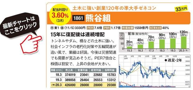 熊谷組の最新株価はこちら!