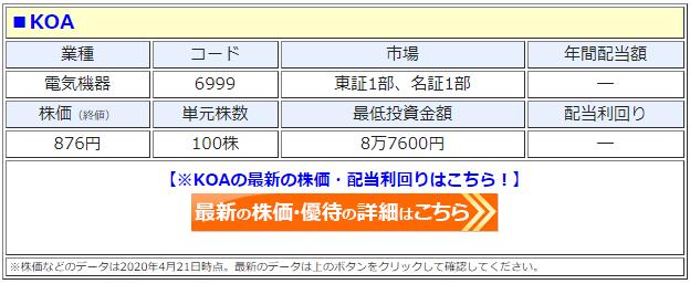 KOA(6999)の株価