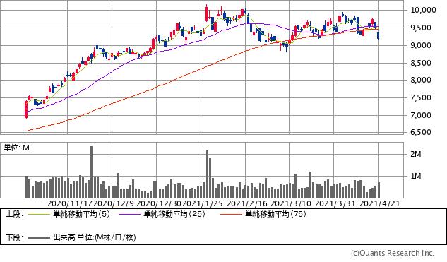 日東電工(6988)チャート/日足・6カ月