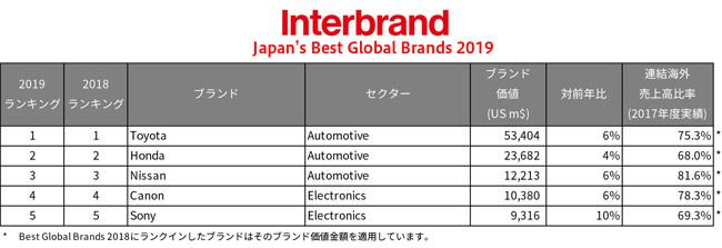 世界で高評価の日本ブランドランキング