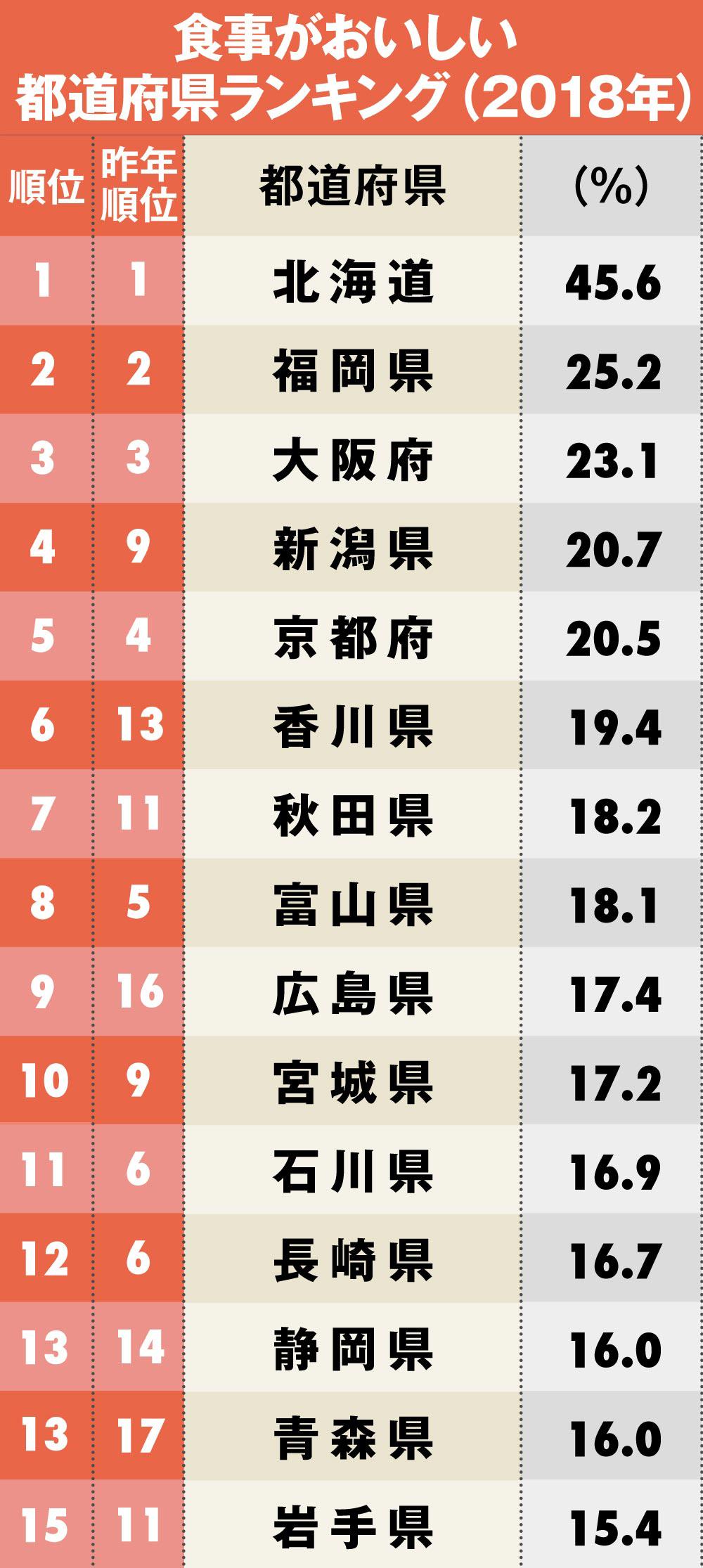 食事がおいしい都道府県ランキング1位~15位