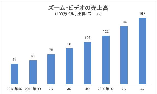 ズーム・ビデオの売上高グラフ