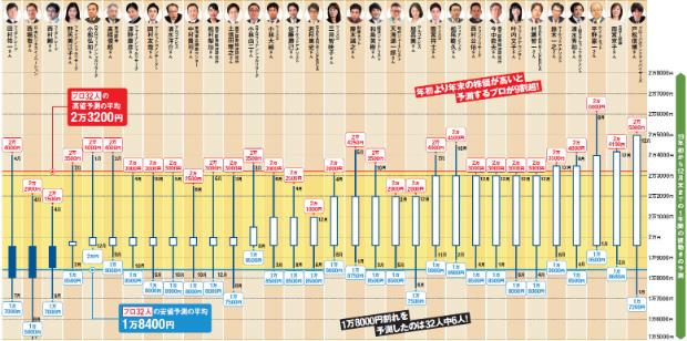 2019年の日本株の株価予測