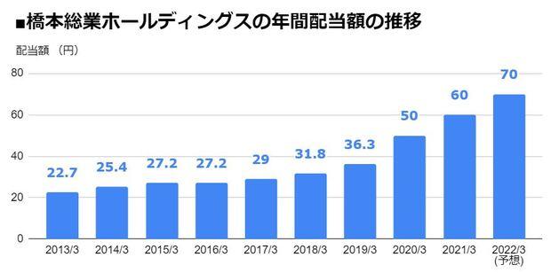 橋本総業ホールディングス(7570)の年間配当額の推移