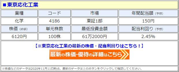 東京応化工業(4186)の株価