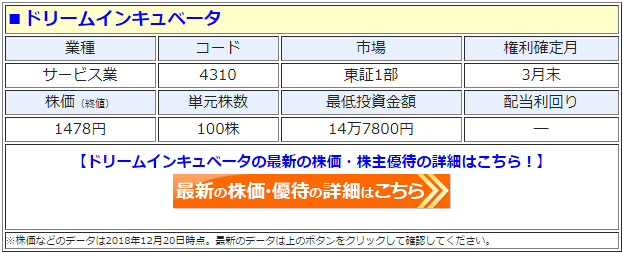 ドリームインキュベータ(4310)の最新の株価