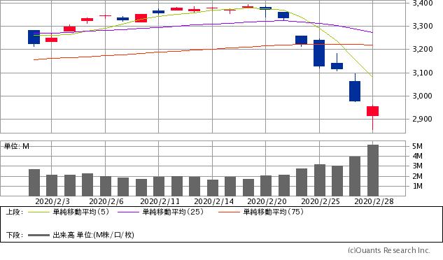 S&P500指数チャート/日足・1カ月