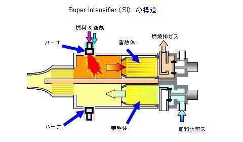 Super Intensifier(SI)の構造
