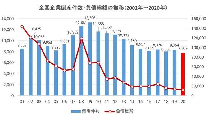 図版:全国企業倒産件数・負債総額の推移