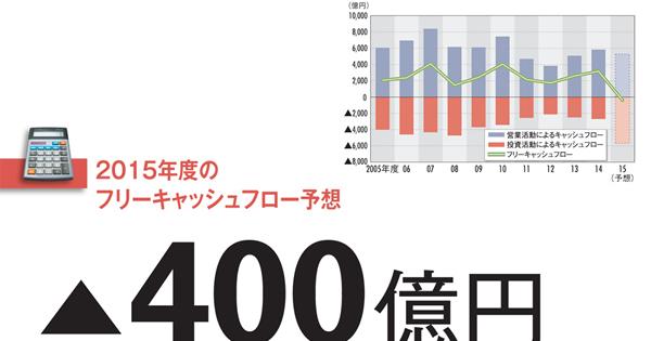 """【キヤノン】18年ぶりにFCFがマイナスに 大型買収が意味する""""次""""の戦略"""