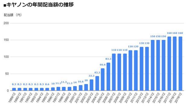 キヤノン(7751)の年間配当額の推移