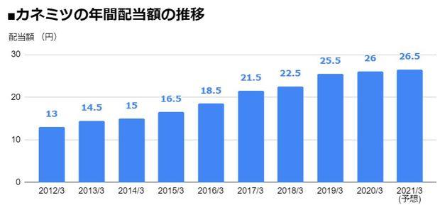 カネミツ(7208)の年間配当額の推移