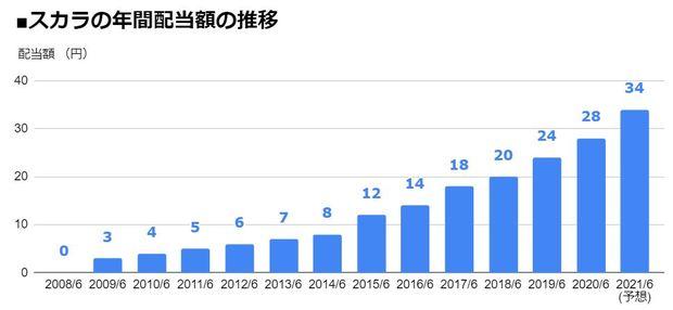 スカラ(4845)の年間配当額の推移