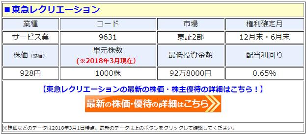 東急レクリエーション(9631)の最新の株価