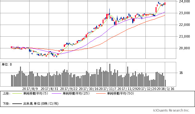 日経平均株価チャート/日足・6カ月クすると最新のチャートへ飛びます