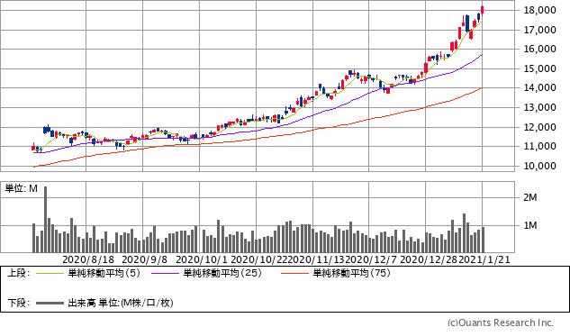 TDK(6762)チャート/日足・6カ月