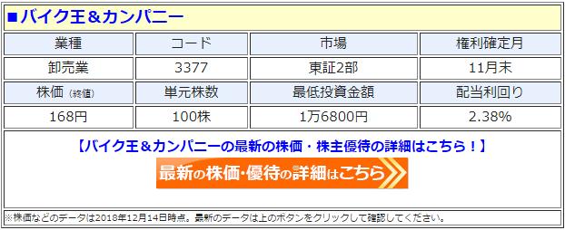 バイク王&カンパニー(3377)の最新の株価