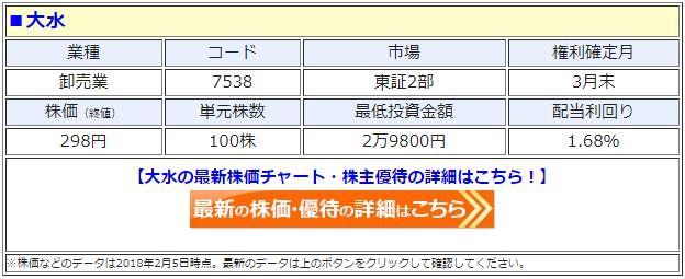 大水(7538)の最新の株価