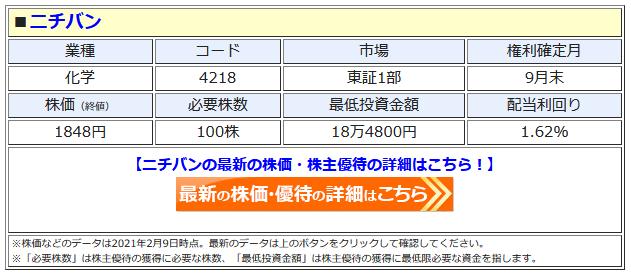 ニチバンの最新株価はこちら!