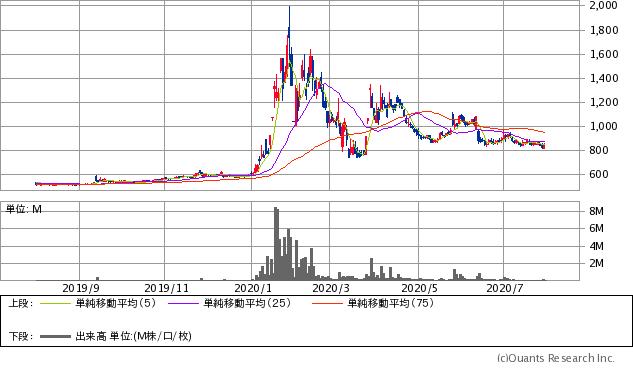 アゼアス(3161)チャート/日足・1年
