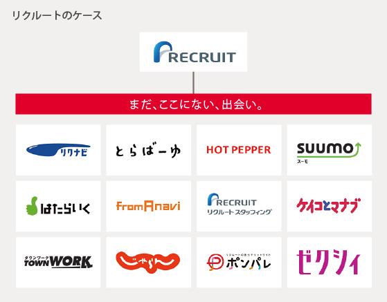 """なぜ日本企業の海外M&Aや複数ブランド管理はうまくいかないのか?――""""ブランドストーリー発想""""によるマネジメントのすすめ"""