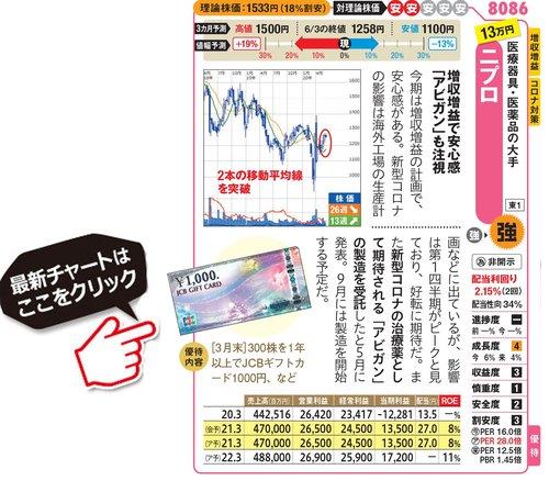 ニプロの最新株価はこちら!
