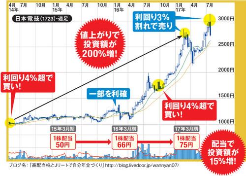 日本電技の最新チャートはこちら!