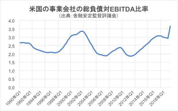 米国の事業会社の総負債対EBITDA比率グラフ