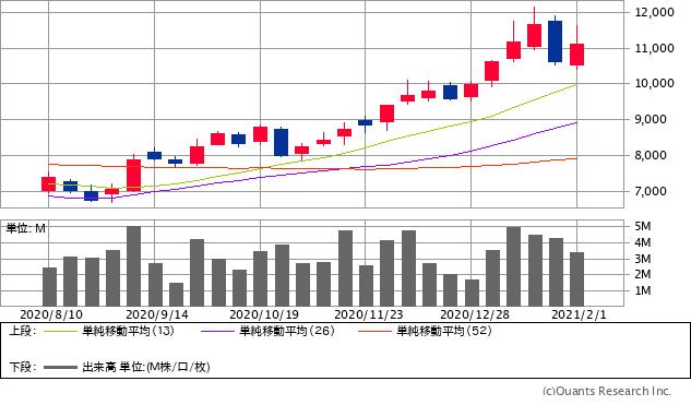 ローム(6963)チャート/週足・6カ月