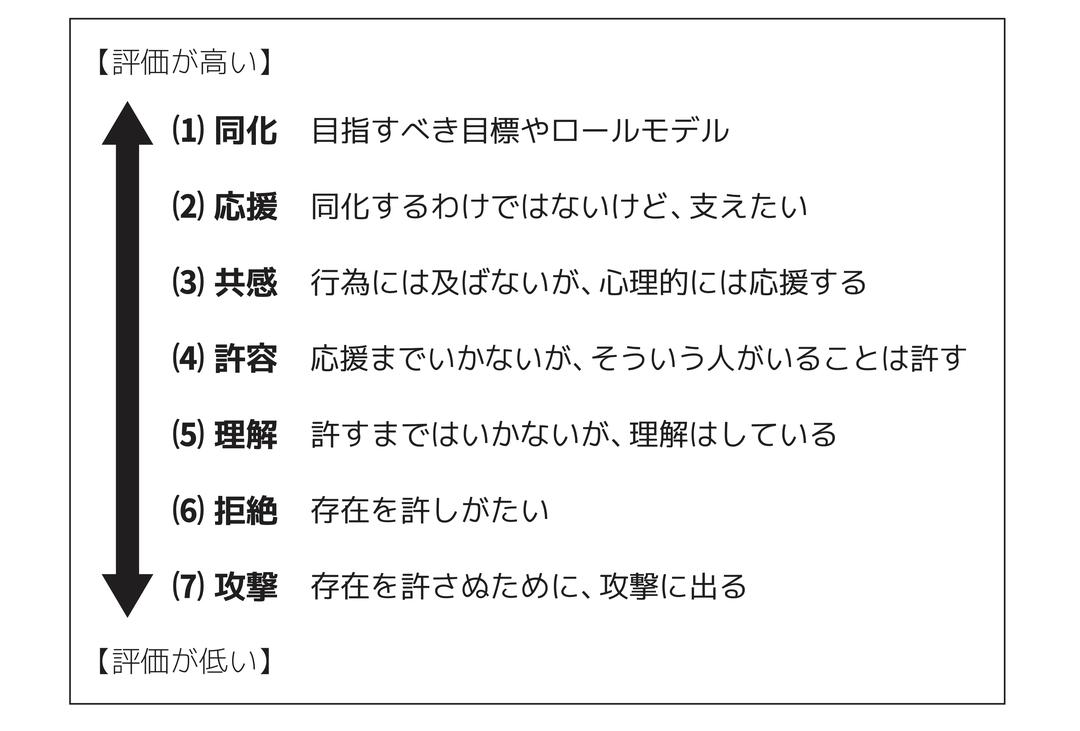 他人評価の7段階