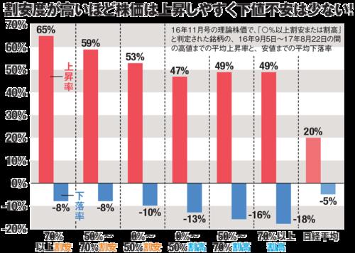 ダイヤモンド・ザイの理論株価を検証!