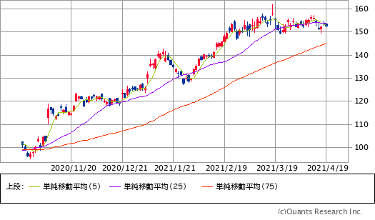 JPモルガンチェース(JPM)チャート/日足・6カ月
