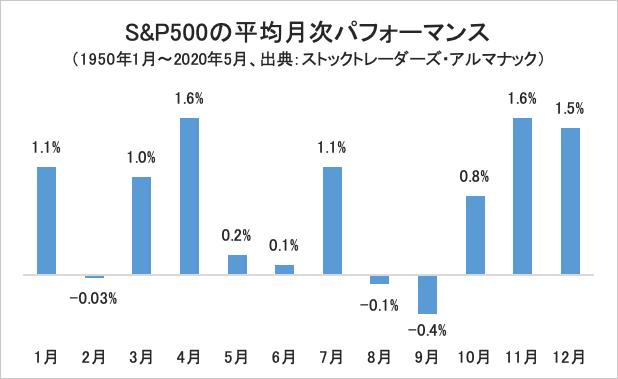 S&P500の平均月次パフォーマンス・グラフ