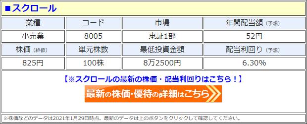 スクロール(8005)の株価