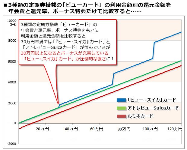JR東日本の定期券が搭載できる「ビューカード」の中でもっともお得なクレジットカードは「『ビュー・スイカ』カード」なのか?