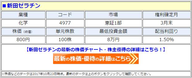新田ゼラチンの最新の株価