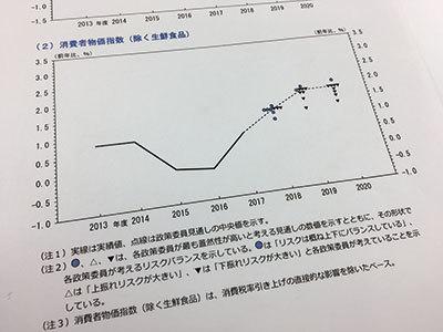日銀「展望レポート」2020年度のインフレ率予想が登場