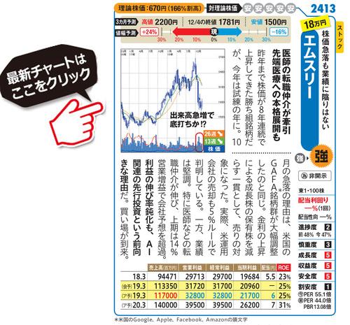 エムスリーの最新株価はこちら!