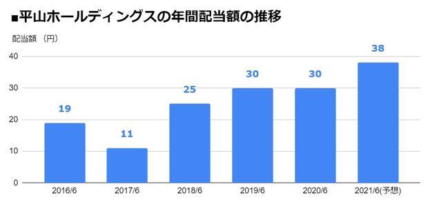 平山ホールディングス(7781)の年間配当額の推移