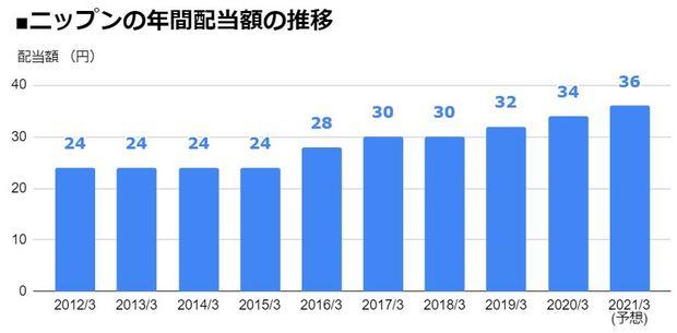 ニップン(2001)の年間配当額の推移