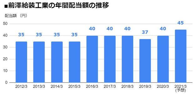 前澤給装工業(6485)の年間配当額の推移