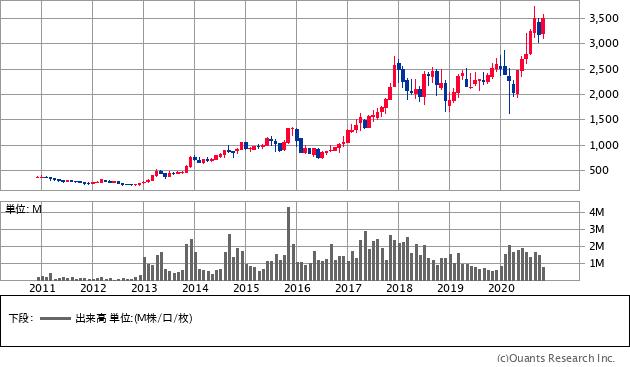 SHOEI(7839)の株価チャート
