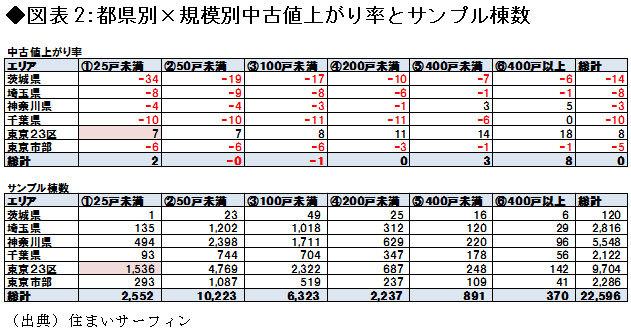 都県別×規模別中古値上がり率とサンプル棟数の図表