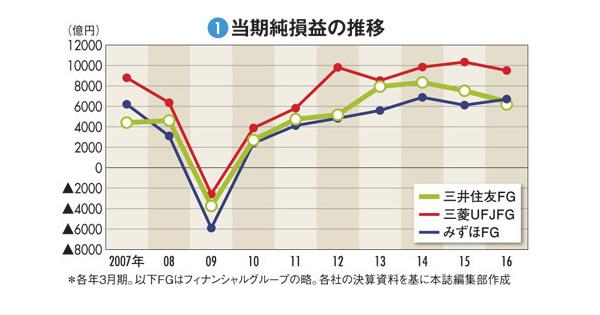 【三井住友フィナンシャルグループ】3メガ序列逆転は一過性か ガバナンスと効率性両立の難
